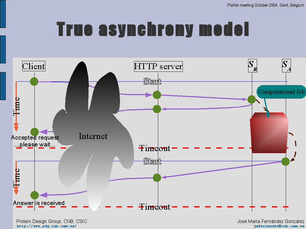 True asynchronous model